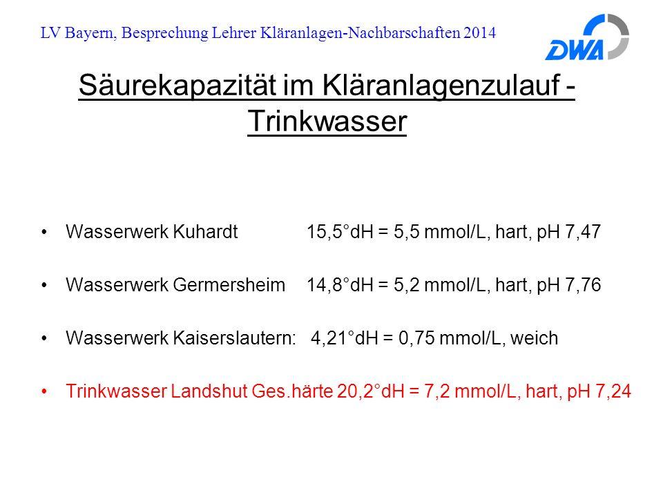 LV Bayern, Besprechung Lehrer Kläranlagen-Nachbarschaften 2014 Säurekapazität im Kläranlagenzulauf - Trinkwasser Wasserwerk Kuhardt 15,5°dH = 5,5 mmol/L, hart, pH 7,47 Wasserwerk Germersheim 14,8°dH = 5,2 mmol/L, hart, pH 7,76 Wasserwerk Kaiserslautern: 4,21°dH = 0,75 mmol/L, weich Trinkwasser Landshut Ges.härte 20,2°dH = 7,2 mmol/L, hart, pH 7,24