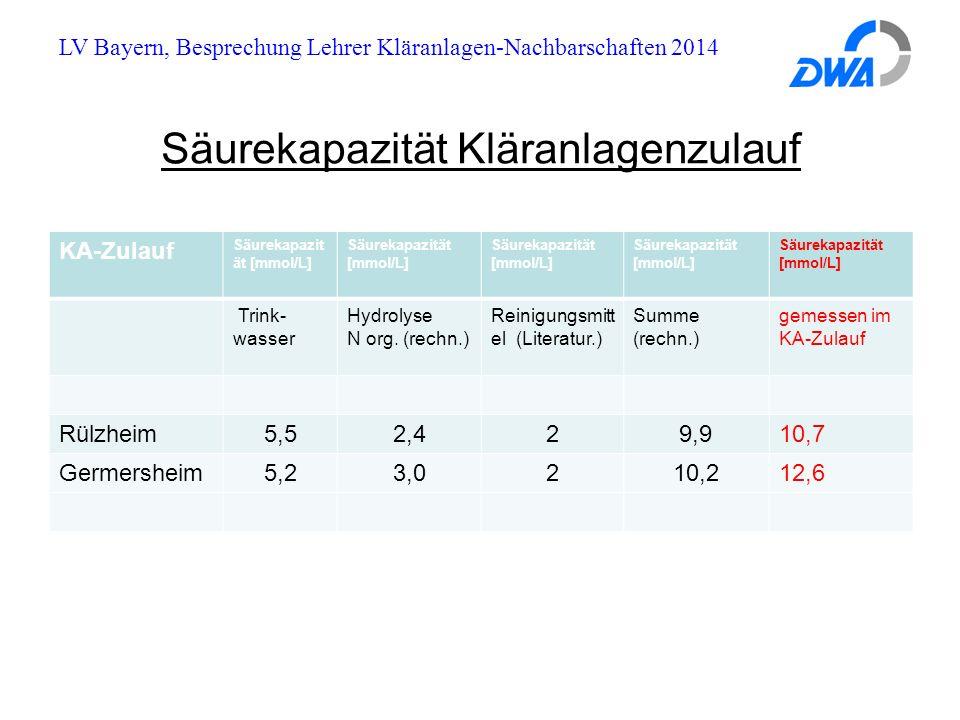 LV Bayern, Besprechung Lehrer Kläranlagen-Nachbarschaften 2014 Säurekapazität Kläranlagenzulauf KA-Zulauf Säurekapazit ät [mmol/L] Trink- wasser Hydrolyse N org.