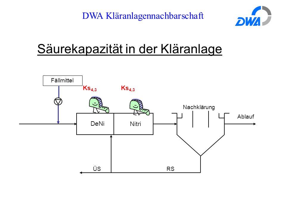 DWA Kläranlagennachbarschaft Säurekapazität in der Kläranlage DeNi Nitri RS ÜS Nachklärung Ablauf Fällmittel Ks 4,3