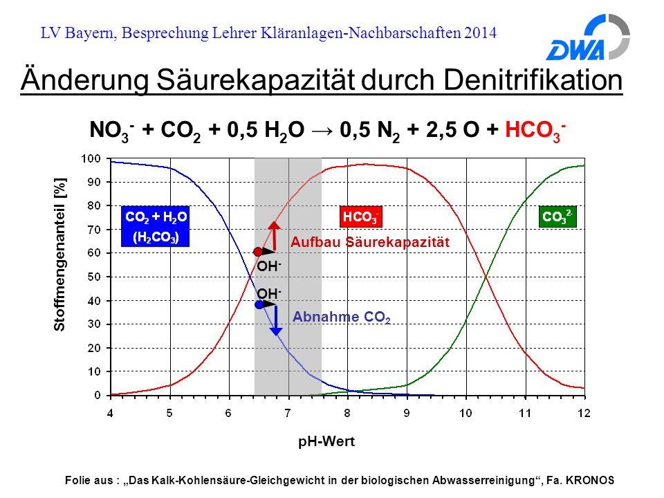 """LV Bayern, Besprechung Lehrer Kläranlagen-Nachbarschaften 2014 NO 3 - + CO 2 + 0,5 H 2 O → 0,5 N 2 + 2,5 O + HCO 3 - pH-Wert Stoffmengenanteil [%] Abnahme CO 2 Aufbau Säurekapazität OH - Änderung Säurekapazität durch Denitrifikation Folie aus : """"Das Kalk-Kohlensäure-Gleichgewicht in der biologischen Abwasserreinigung , Fa."""