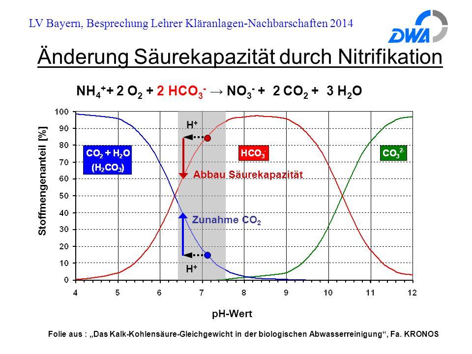 """LV Bayern, Besprechung Lehrer Kläranlagen-Nachbarschaften 2014 Änderung Säurekapazität durch Nitrifikation pH-Wert Stoffmengenanteil [%] H+H+ Zunahme CO 2 Abbau Säurekapazität H+H+ NH 4 + + 2 O 2 + 2 HCO 3 - → NO 3 - + 2 CO 2 + 3 H 2 O Folie aus : """"Das Kalk-Kohlensäure-Gleichgewicht in der biologischen Abwasserreinigung , Fa."""
