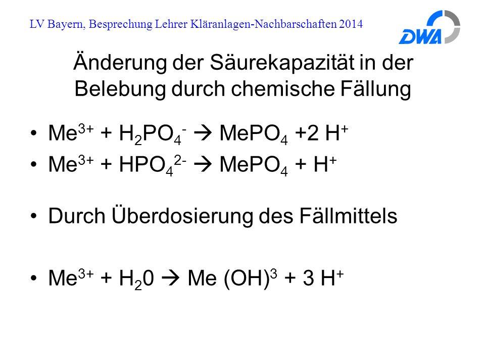 LV Bayern, Besprechung Lehrer Kläranlagen-Nachbarschaften 2014 Änderung der Säurekapazität in der Belebung durch chemische Fällung Me 3+ + H 2 PO 4 -  MePO 4 +2 H + Me 3+ + HPO 4 2-  MePO 4 + H + Durch Überdosierung des Fällmittels Me 3+ + H 2 0  Me (OH) 3 + 3 H +