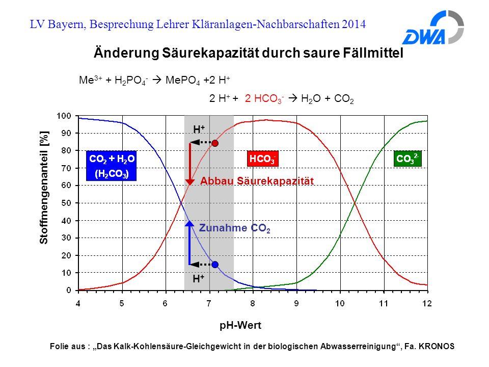 """LV Bayern, Besprechung Lehrer Kläranlagen-Nachbarschaften 2014 Änderung Säurekapazität durch saure Fällmittel pH-Wert Stoffmengenanteil [%] H+H+ Zunahme CO 2 Abbau Säurekapazität H+H+ Me 3+ + H 2 PO 4 -  MePO 4 +2 H + 2 H + + 2 HCO 3 -  H 2 O + CO 2 Folie aus : """"Das Kalk-Kohlensäure-Gleichgewicht in der biologischen Abwasserreinigung , Fa."""