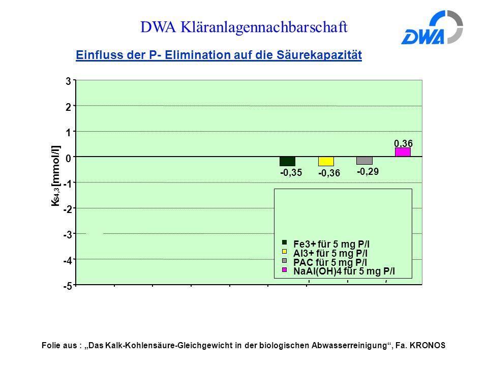 """DWA Kläranlagennachbarschaft Einfluss der P- Elimination auf die Säurekapazität 0,36 -0,29 -0,36 -0,35 -5 -4 -3 -2 0 1 2 3 K S4,3 [mmol/l] Fe3+ für 5 mg P/l Al3+ für 5 mg P/l PAC für 5 mg P/l NaAl(OH)4 für 5 mg P/l Folie aus : """"Das Kalk-Kohlensäure-Gleichgewicht in der biologischen Abwasserreinigung , Fa."""
