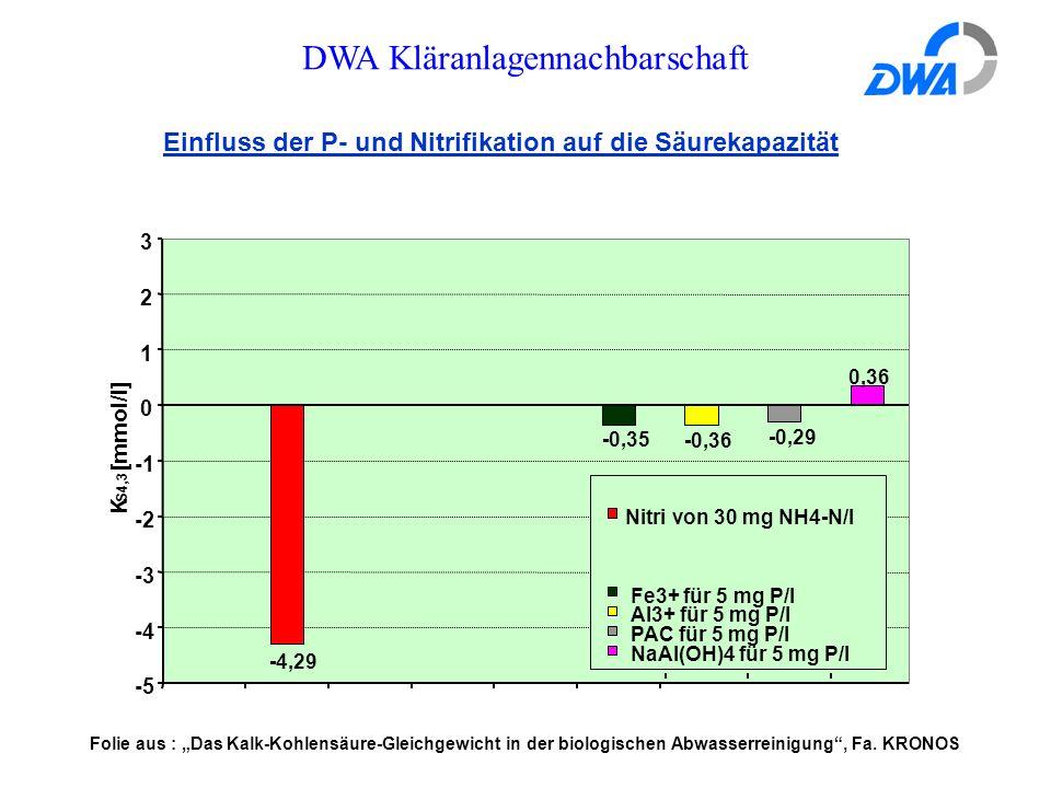 """DWA Kläranlagennachbarschaft Einfluss der P- und Nitrifikation auf die Säurekapazität 0,36 -0,29 -0,36 -0,35 -4,29 -5 -4 -3 -2 0 1 2 3 K S4,3 [mmol/l] Nitri von 30 mg NH4-N/l Fe3+ für 5 mg P/l Al3+ für 5 mg P/l PAC für 5 mg P/l NaAl(OH)4 für 5 mg P/l Folie aus : """"Das Kalk-Kohlensäure-Gleichgewicht in der biologischen Abwasserreinigung , Fa."""