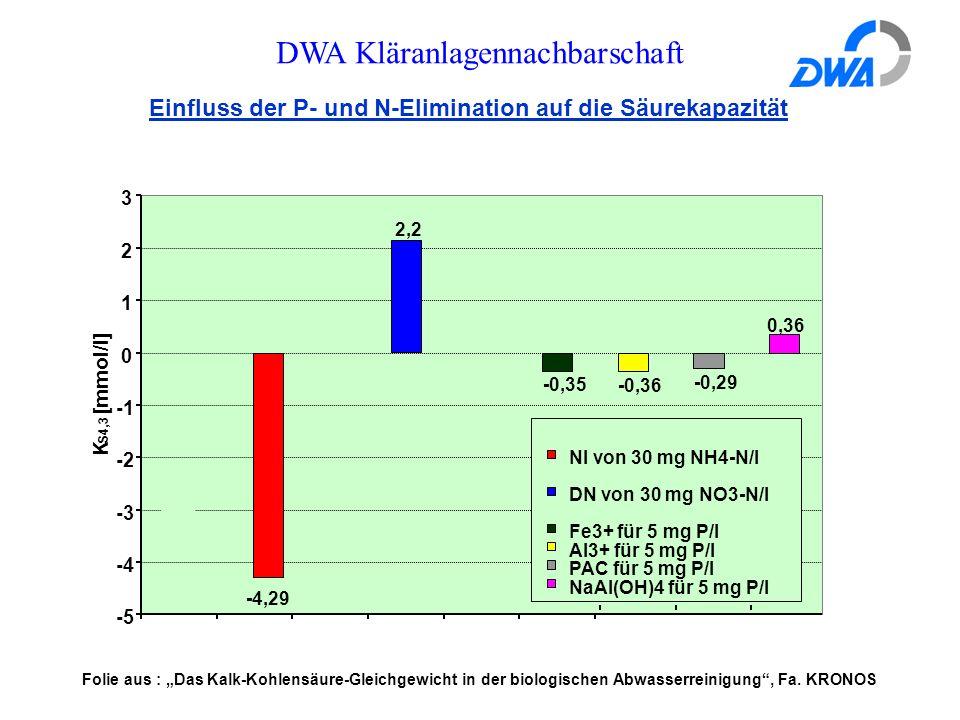 """DWA Kläranlagennachbarschaft Einfluss der P- und N-Elimination auf die Säurekapazität 0,36 -0,29 -0,36 -0,35 2,2 -4,29 -5 -4 -3 -2 0 1 2 3 K S4,3 [mmol/l] NI von 30 mg NH4-N/l DN von 30 mg NO3-N/l Fe3+ für 5 mg P/l Al3+ für 5 mg P/l PAC für 5 mg P/l NaAl(OH)4 für 5 mg P/l Folie aus : """"Das Kalk-Kohlensäure-Gleichgewicht in der biologischen Abwasserreinigung , Fa."""