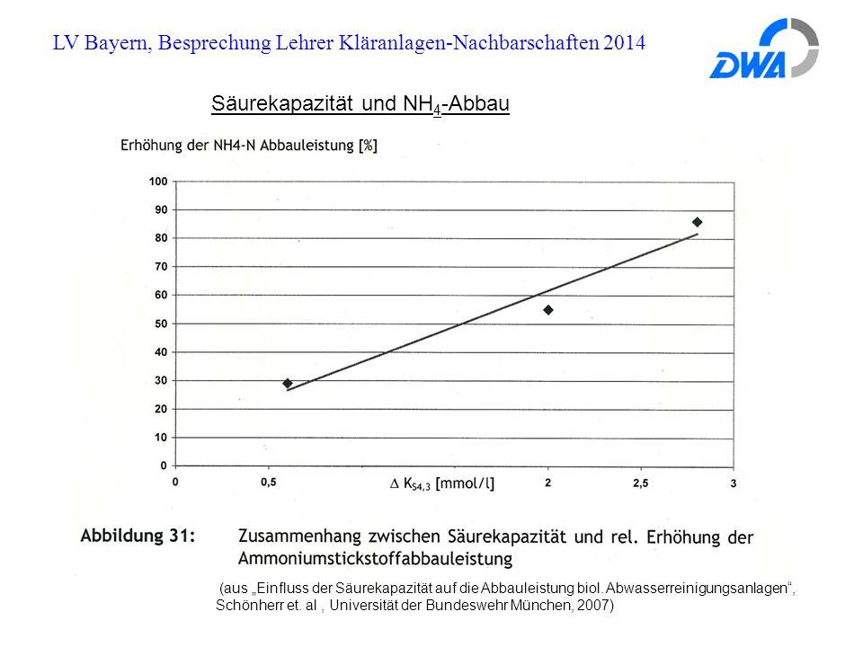 """LV Bayern, Besprechung Lehrer Kläranlagen-Nachbarschaften 2014 (aus """"Einfluss der Säurekapazität auf die Abbauleistung biol."""