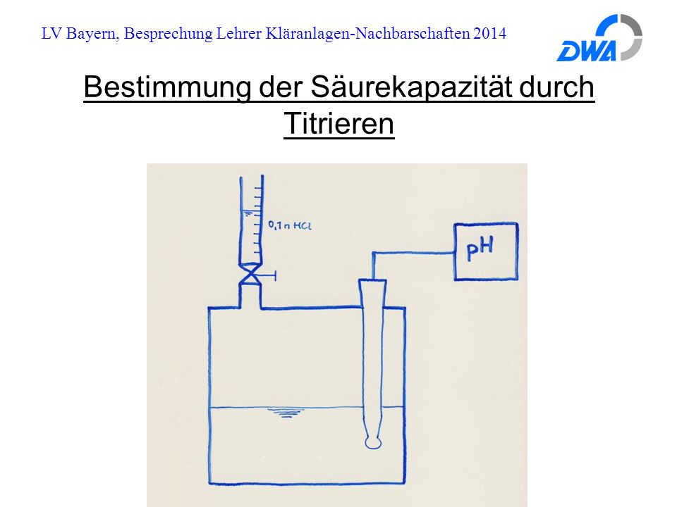 LV Bayern, Besprechung Lehrer Kläranlagen-Nachbarschaften 2014 Säurekapazität in der Kläranlage Wie kommt der Puffer/die Säurekapazität im Abwasser zustande .