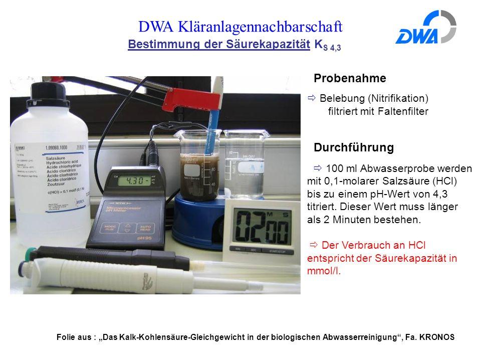 DWA Kläranlagennachbarschaft Bestimmung der Säurekapazität K S 4,3 Probenahme  Belebung (Nitrifikation) filtriert mit Faltenfilter Durchführung  100 ml Abwasserprobe werden mit 0,1-molarer Salzsäure (HCl) bis zu einem pH-Wert von 4,3 titriert.
