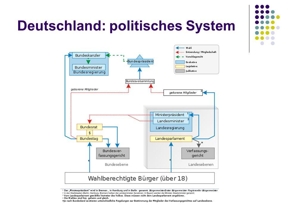 Deutschland: politisches System