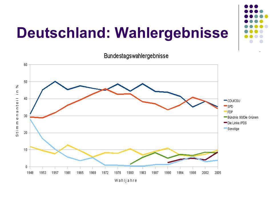 Deutschland: Wahlergebnisse