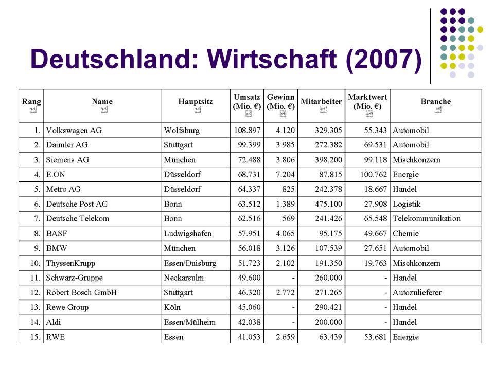 Deutschland: Wirtschaft (2007)