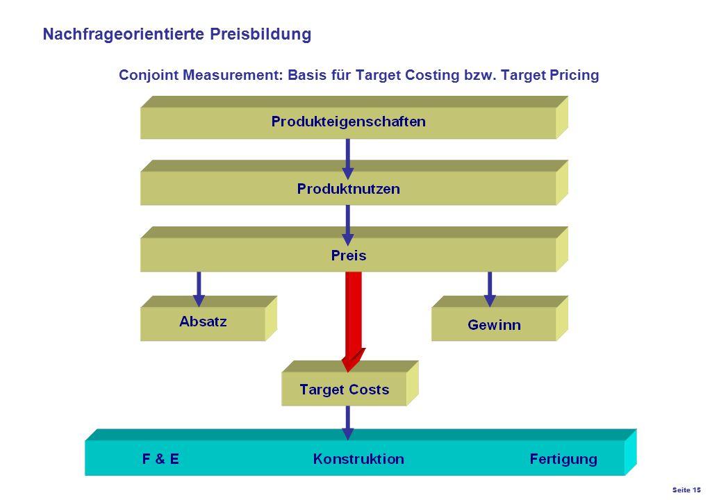 Seite 15 K27 – Preis- und Konditionsgestaltung Conjoint Measurement: Basis für Target Costing bzw. Target Pricing Nachfrageorientierte Preisbildung
