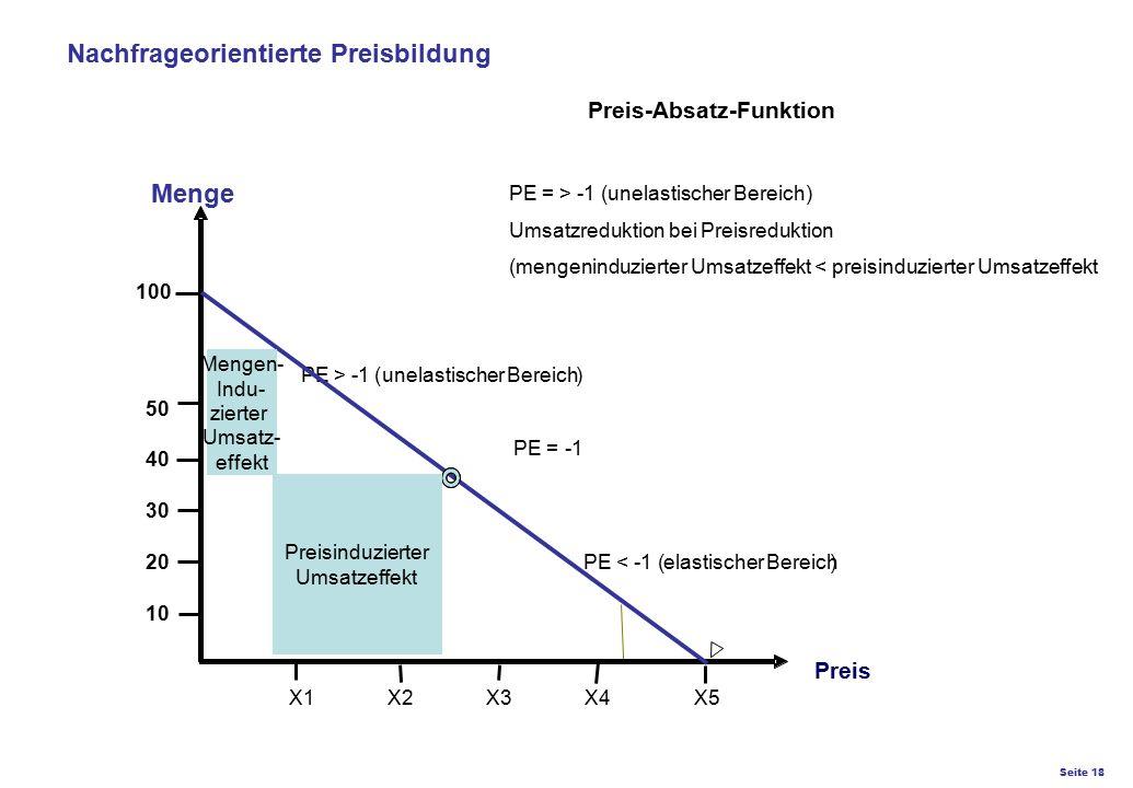 Seite 18 K27 – Preis- und Konditionsgestaltung Preis PE>-1 (unelastischerBereich) PE< -1 ( elastischerBereich) PE =-1 X1 X2 X3 X4 X5 50 40 30 20 10 10