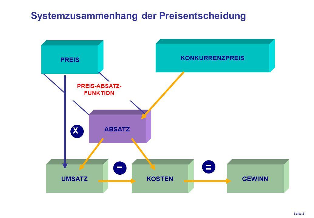 Seite 2 K27 – Preis- und Konditionsgestaltung Systemzusammenhang der Preisentscheidung PREIS KONKURRENZPREIS ABSATZ UMSATZKOSTENGEWINN PREIS-ABSATZ- F