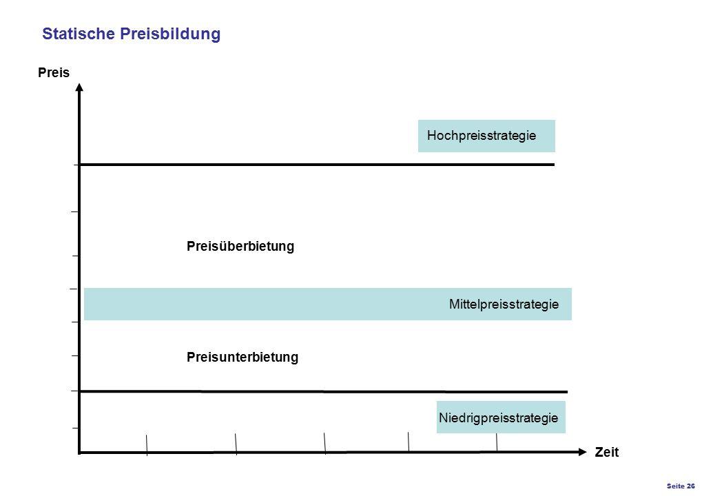 Seite 26 K27 – Preis- und Konditionsgestaltung Statische Preisbildung Preis Zeit Mittelpreisstrategie Niedrigpreisstrategie Preisunterbietung Preisübe