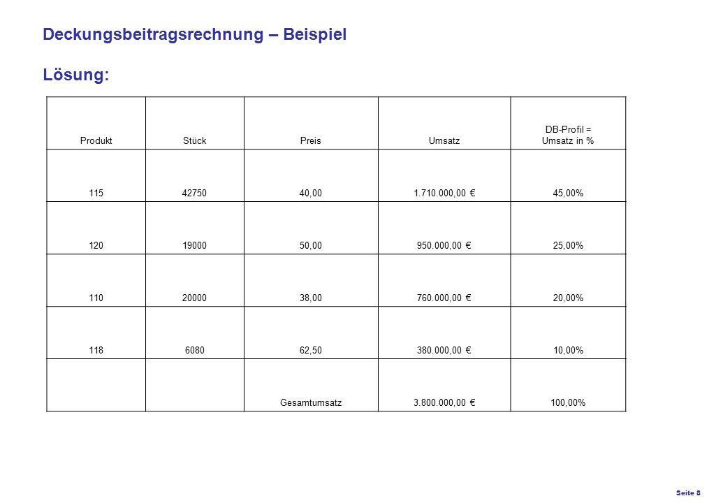 Seite 8 K27 – Preis- und Konditionsgestaltung Deckungsbeitragsrechnung – Beispiel Lösung: ProduktStückPreisUmsatz DB-Profil = Umsatz in % 1154275040,0