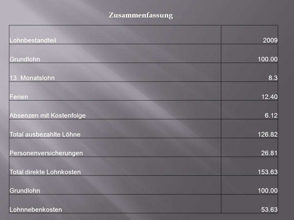 Lohnbestandteil 2009 Grundlohn 100.00 13.
