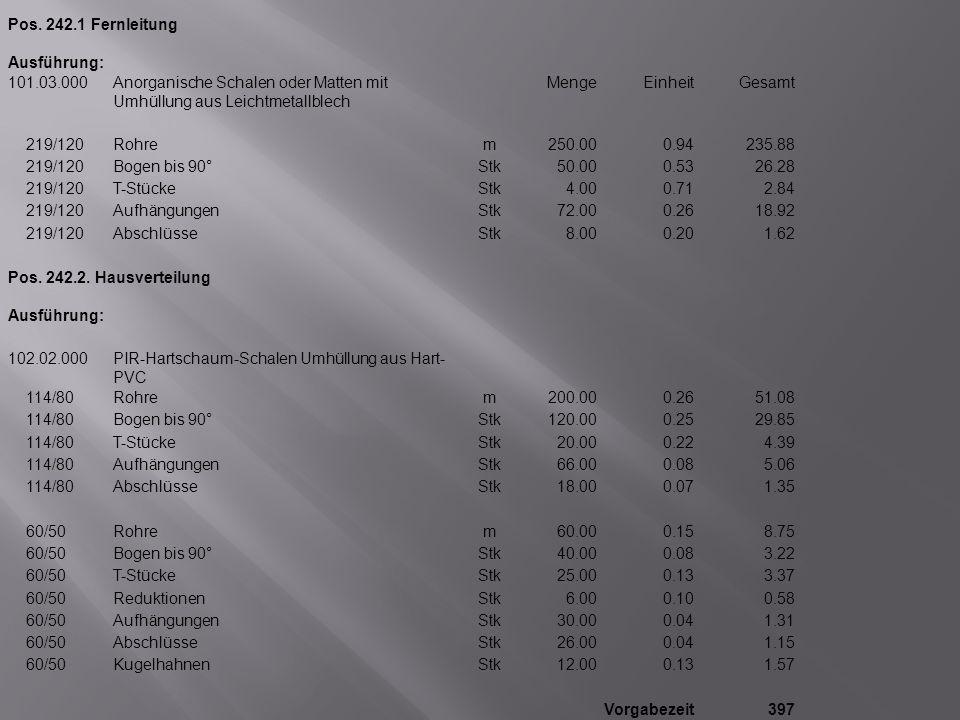 Pos. 242.1 Fernleitung Ausführung: 101.03.000Anorganische Schalen oder Matten mit Umhüllung aus Leichtmetallblech MengeEinheitGesamt 219/120Rohrem250.