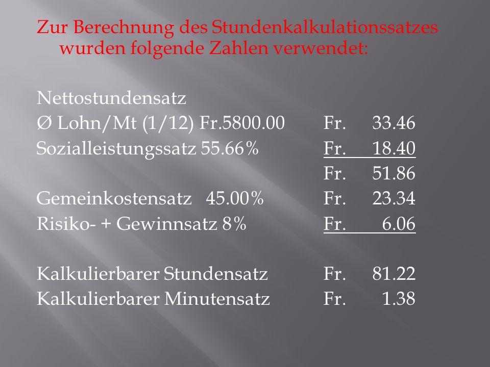 Zur Berechnung des Stundenkalkulationssatzes wurden folgende Zahlen verwendet: Nettostundensatz Ø Lohn/Mt (1/12) Fr.5800.00Fr.33.46 Sozialleistungssatz 55.66%Fr.18.40 Fr.51.86 Gemeinkostensatz 45.00%Fr.23.34 Risiko- + Gewinnsatz 8%Fr.