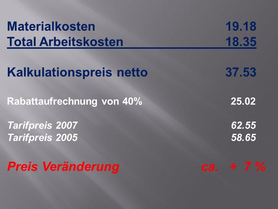 Materialkosten 19.18 Total Arbeitskosten18.35 Kalkulationspreis netto37.53 Rabattaufrechnung von 40% 25.02 Tarifpreis 2007 62.55 Tarifpreis 2005 58.65 Preis Veränderung ca.