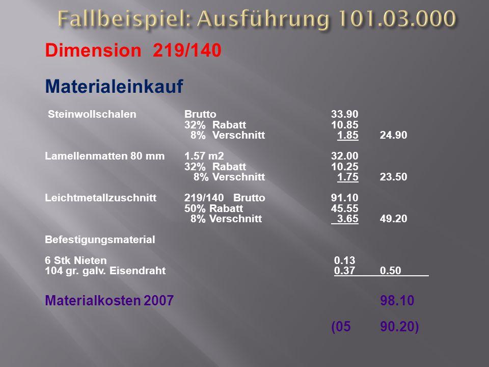 Dimension 219/140 Materialeinkauf SteinwollschalenBrutto33.90 32% Rabatt 10.85 8% Verschnitt 1.8524.90 Lamellenmatten 80 mm 1.57 m232.00 32% Rabatt 10