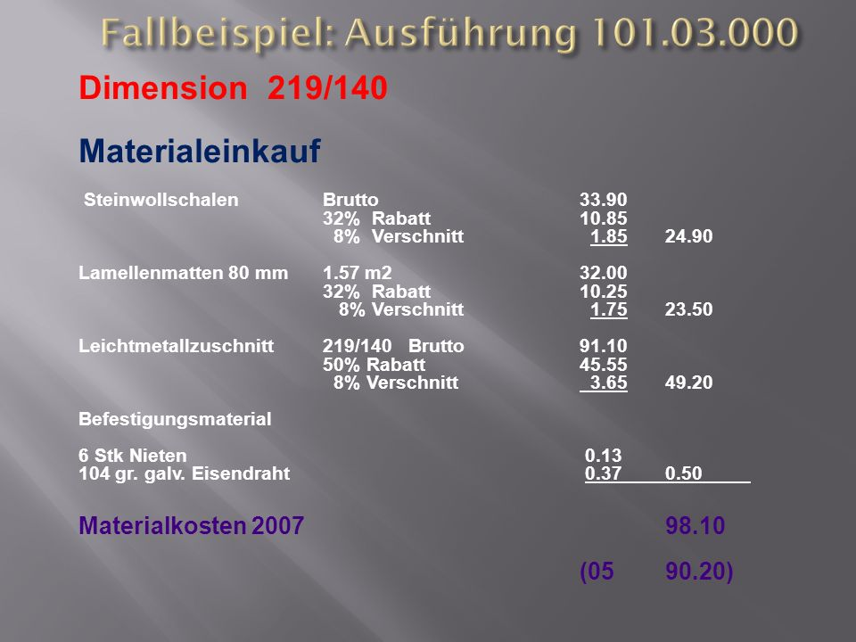 Dimension 219/140 Materialeinkauf SteinwollschalenBrutto33.90 32% Rabatt 10.85 8% Verschnitt 1.8524.90 Lamellenmatten 80 mm 1.57 m232.00 32% Rabatt 10.25 8% Verschnitt 1.7523.50 Leichtmetallzuschnitt219/140 Brutto91.10 50% Rabatt 45.55 8% Verschnitt 3.6549.20 Befestigungsmaterial 6 Stk Nieten 0.13 104 gr.
