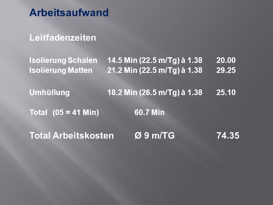 Arbeitsaufwand Leitfadenzeiten Isolierung Schalen14.5 Min (22.5 m/Tg) à 1.3820.00 Isolierung Matten21.2 Min (22.5 m/Tg) à 1.3829.25 Umhüllung18.2 Min (26.5 m/Tg) à 1.3825.10 Total(05 = 41 Min)60.7 Min Total ArbeitskostenØ 9 m/TG74.35