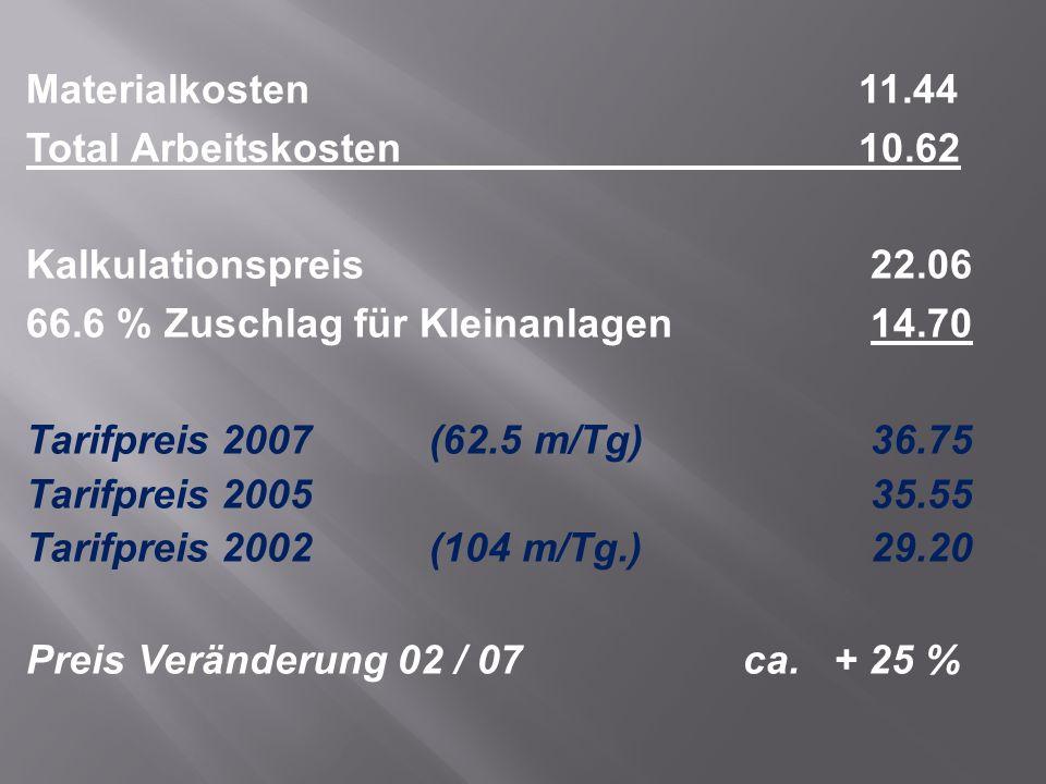 Materialkosten 11.44 Total Arbeitskosten 10.62 Kalkulationspreis 22.06 66.6 % Zuschlag für Kleinanlagen 14.70 Tarifpreis 2007(62.5 m/Tg) 36.75 Tarifpreis 2005 35.55 Tarifpreis 2002(104 m/Tg.) 29.20 Preis Veränderung 02 / 07 ca.