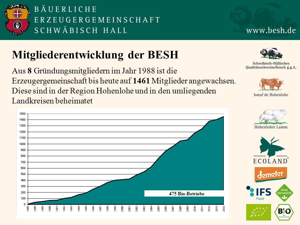 Mitgliederentwicklung der BESH Aus 8 Gründungsmitgliedern im Jahr 1988 ist die Erzeugergemeinschaft bis heute auf 1461 Mitglieder angewachsen.