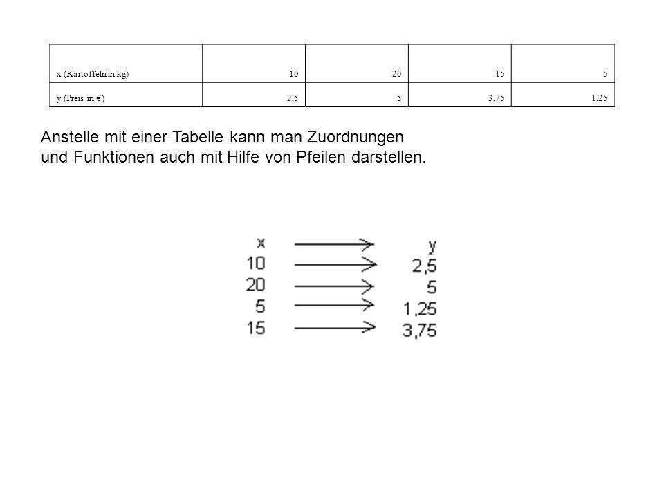 x (Kartoffeln in kg)1020155 y (Preis in €)2,553,751,25 Anstelle mit einer Tabelle kann man Zuordnungen und Funktionen auch mit Hilfe von Pfeilen darstellen.