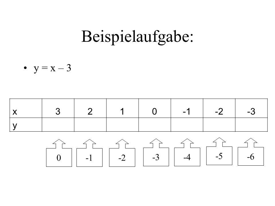 Beispielaufgabe: y = x – 3 x3210-2-3 y 0-2 -3-4 -5 -6