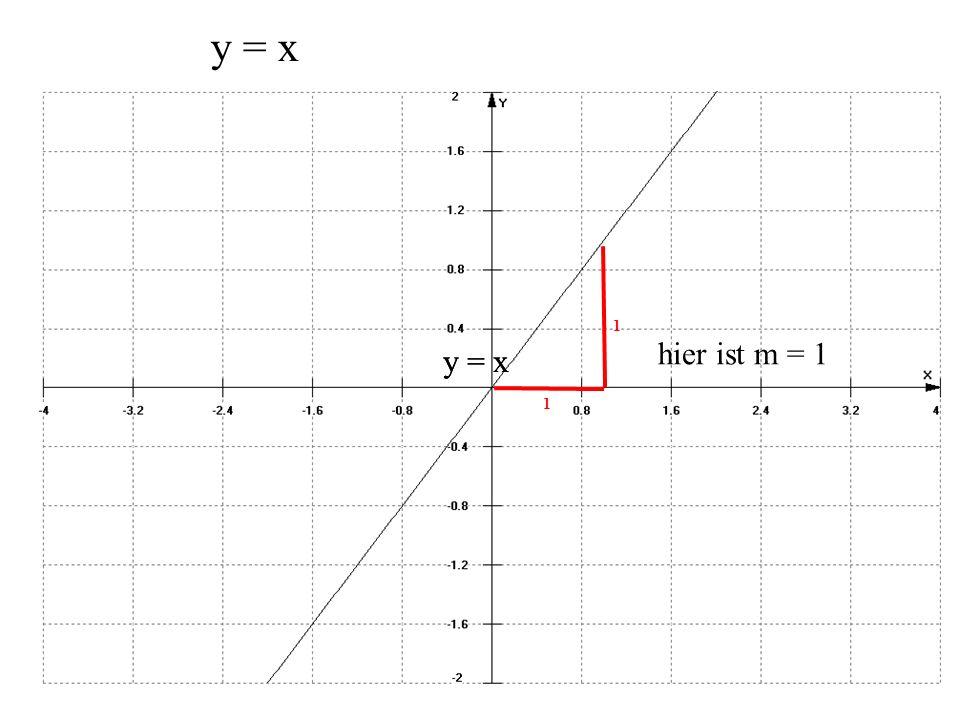 1 1 hier ist m = 1 y = x