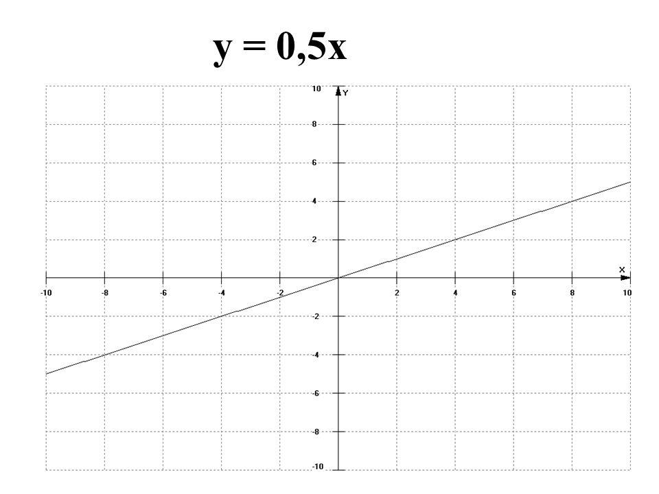 y = 0,5x