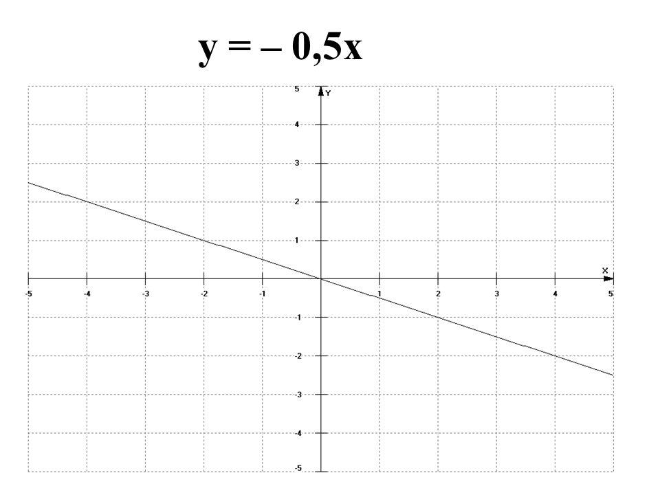 y = – 0,5x