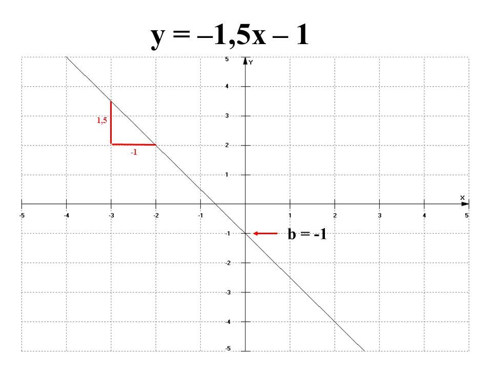 y = –1,5x – 1 b = -1 1,5