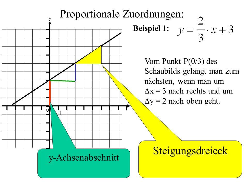 Proportionale Zuordnungen: 0 1 1 y x Beispiel 1: Vom Punkt P(0/3) des Schaubilds gelangt man zum nächsten, wenn man um  x = 3 nach rechts und um  y = 2 nach oben geht.