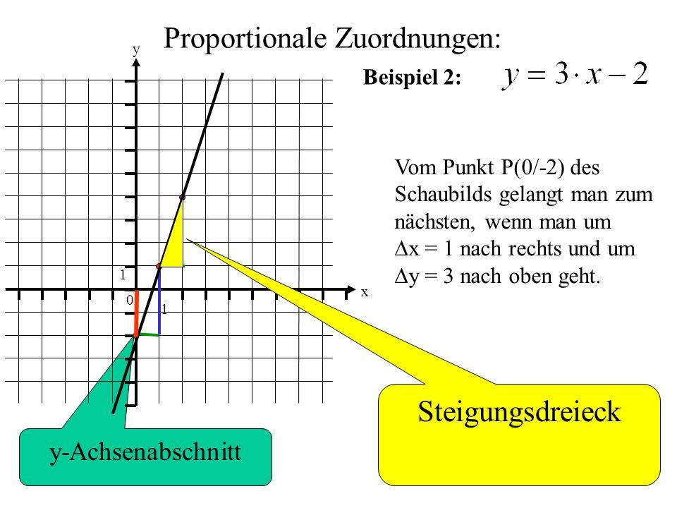 Proportionale Zuordnungen: 0 1 1 y x Beispiel 2: Vom Punkt P(0/-2) des Schaubilds gelangt man zum nächsten, wenn man um  x = 1 nach rechts und um  y = 3 nach oben geht.