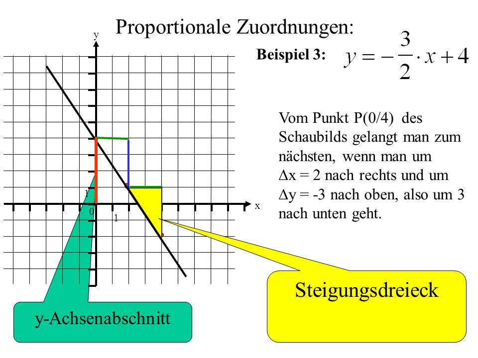 y-Achsenabschnitt Proportionale Zuordnungen: 0 1 1 y x Beispiel 3: Vom Punkt P(0/4) des Schaubilds gelangt man zum nächsten, wenn man um  x = 2 nach rechts und um  y = -3 nach oben, also um 3 nach unten geht.