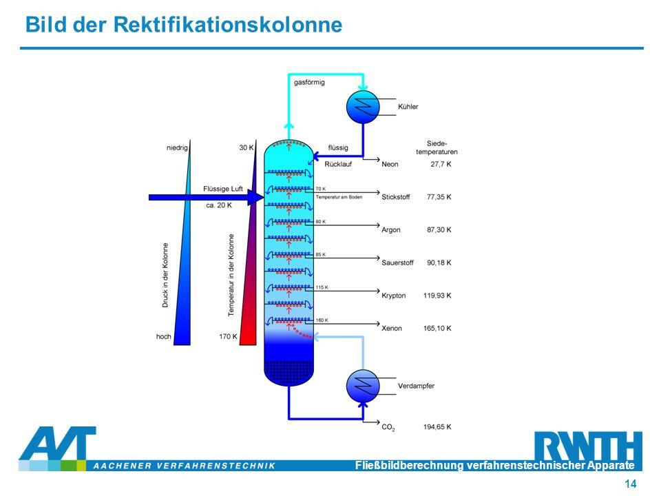 Bild der Rektifikationskolonne Fließbildberechnung verfahrenstechnischer Apparate 14