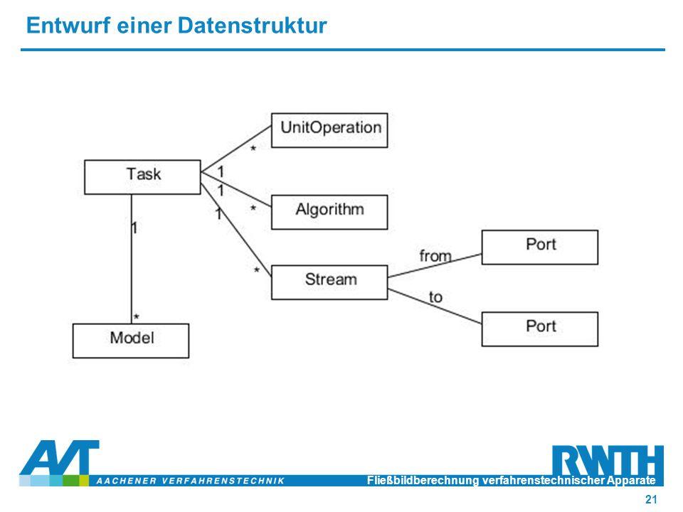 Entwurf einer Datenstruktur Fließbildberechnung verfahrenstechnischer Apparate 21