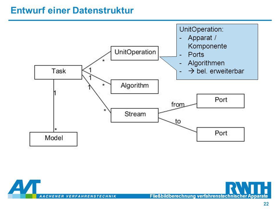 Entwurf einer Datenstruktur Fließbildberechnung verfahrenstechnischer Apparate 22 UnitOperation: -Apparat / Komponente -Ports -Algorithmen -  bel.