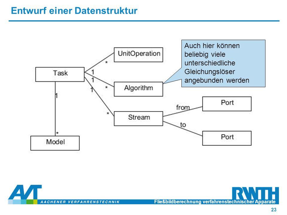 Entwurf einer Datenstruktur Fließbildberechnung verfahrenstechnischer Apparate 23 Auch hier können beliebig viele unterschiedliche Gleichungslöser angebunden werden