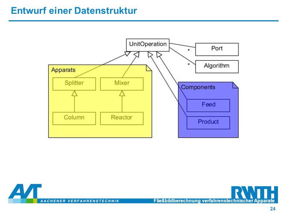 Entwurf einer Datenstruktur Fließbildberechnung verfahrenstechnischer Apparate 24