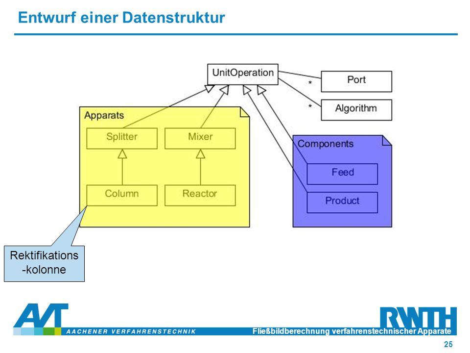 Entwurf einer Datenstruktur Fließbildberechnung verfahrenstechnischer Apparate 25 Rektifikations -kolonne