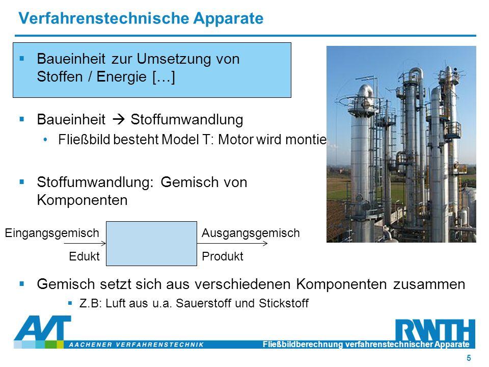 Verfahrenstechnische Apparate  Baueinheit zur Umsetzung von Stoffen / Energie […]  Baueinheit  Stoffumwandlung Fließbild besteht Model T: Motor wird montiert  Stoffumwandlung: Gemisch von Komponenten  Gemisch setzt sich aus verschiedenen Komponenten zusammen  Z.B: Luft aus u.a.