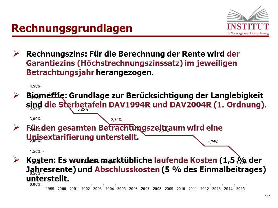 Rechnungsgrundlagen 12  Rechnungszins: Für die Berechnung der Rente wird der Garantiezins (Höchstrechnungszinssatz) im jeweiligen Betrachtungsjahr herangezogen.