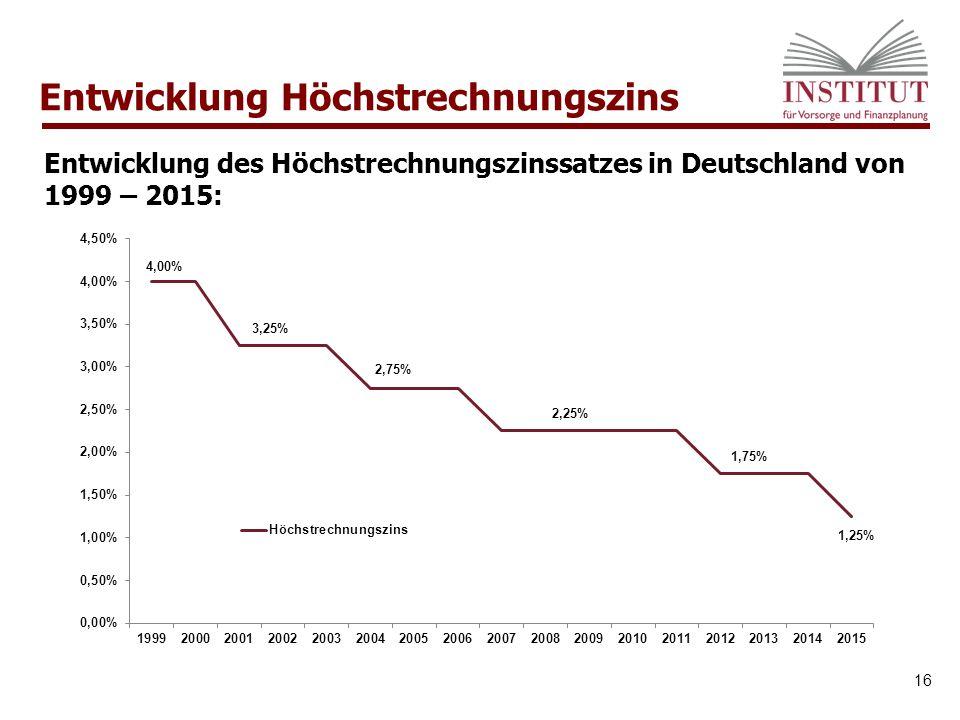Entwicklung Höchstrechnungszins 16 Entwicklung des Höchstrechnungszinssatzes in Deutschland von 1999 – 2015: