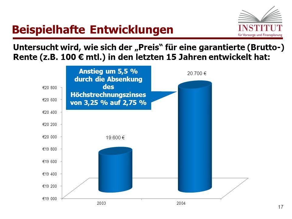 """Beispielhafte Entwicklungen 17 Anstieg um 5,5 % durch die Absenkung des Höchstrechnungszinses von 3,25 % auf 2,75 % Untersucht wird, wie sich der """"Preis für eine garantierte (Brutto-) Rente (z.B."""