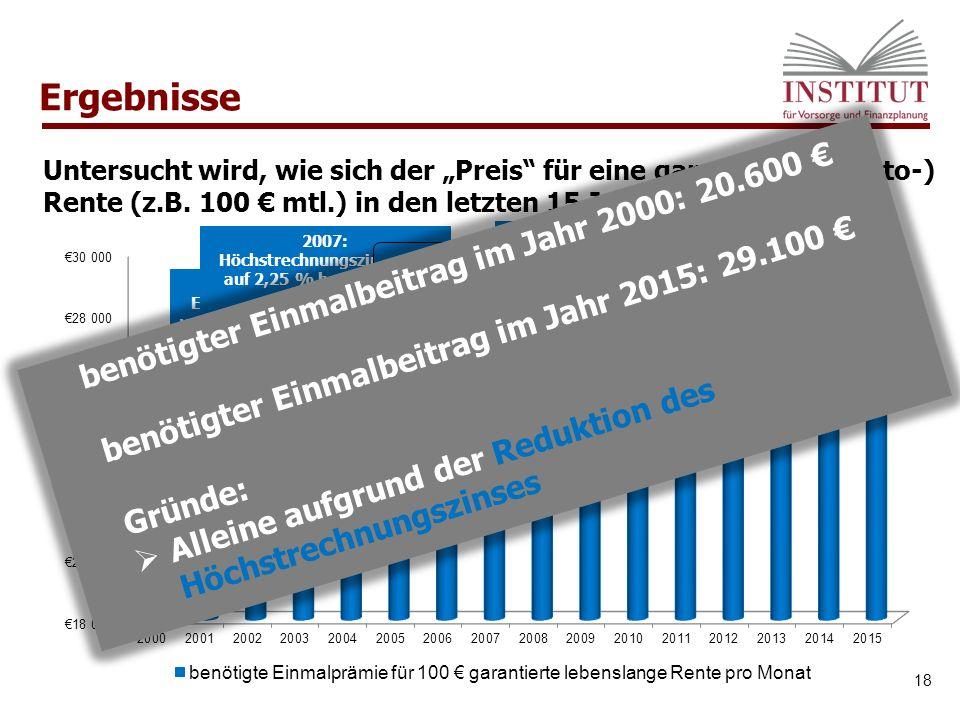 2015: Für die gleiche Garantieleistung von 100 € mtl.